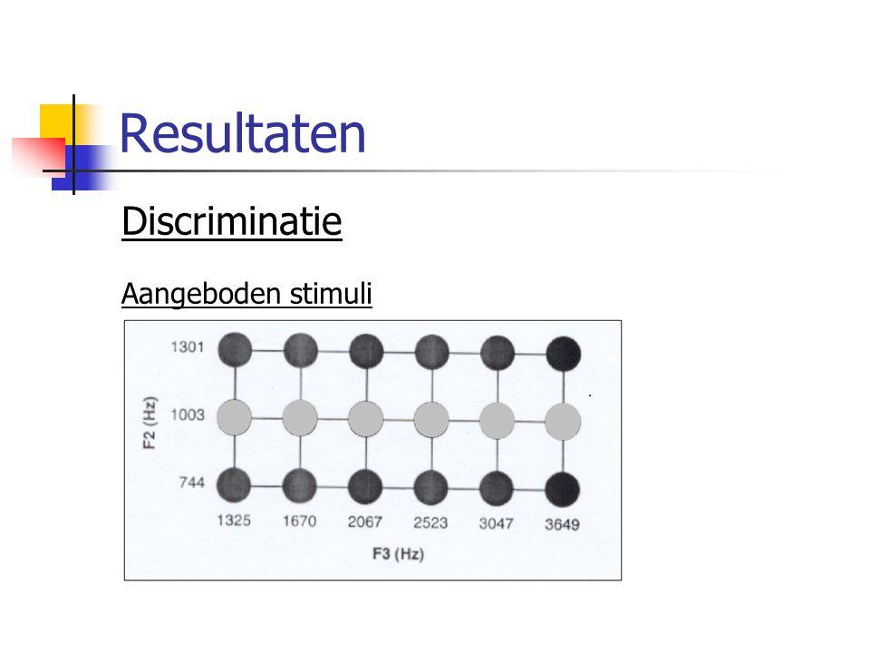 Resultaten Discriminatie Aangeboden stimuli