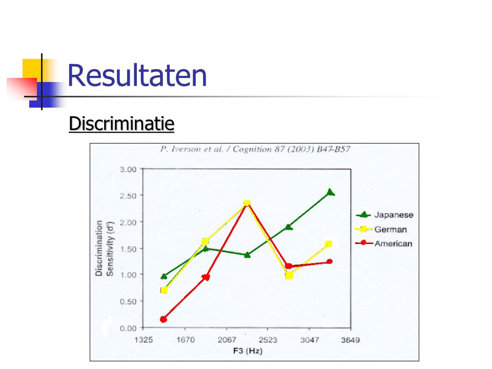 Resultaten Discriminatie