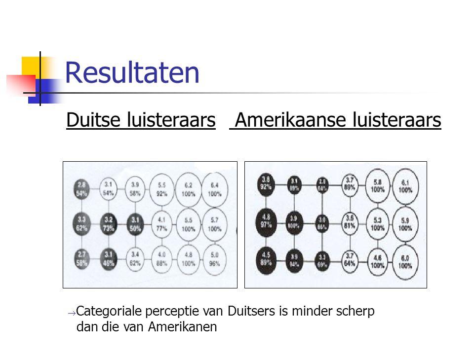 Resultaten Duitse luisteraars Amerikaanse luisteraars  Categoriale perceptie van Duitsers is minder scherp dan die van Amerikanen