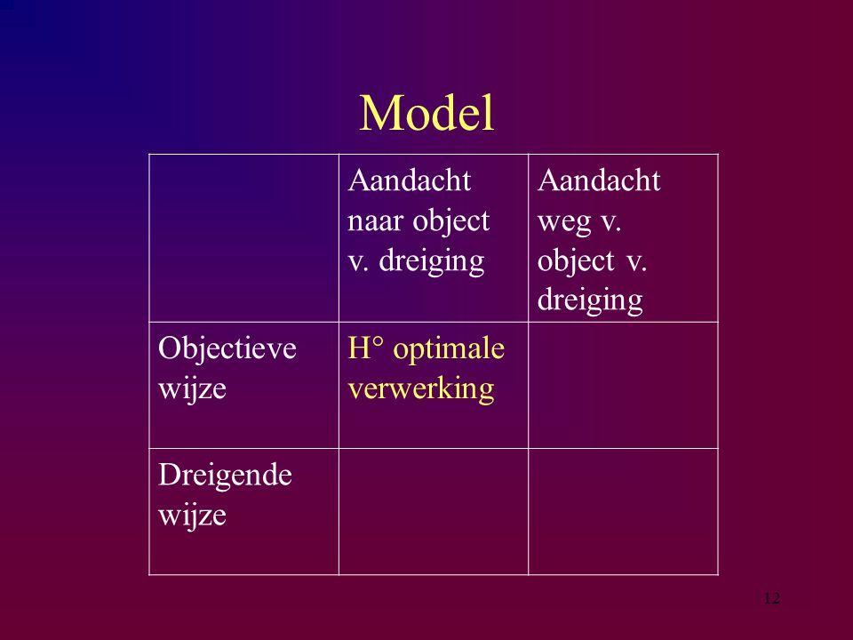 12 Model Aandacht naar object v. dreiging Aandacht weg v. object v. dreiging Objectieve wijze H° optimale verwerking Dreigende wijze