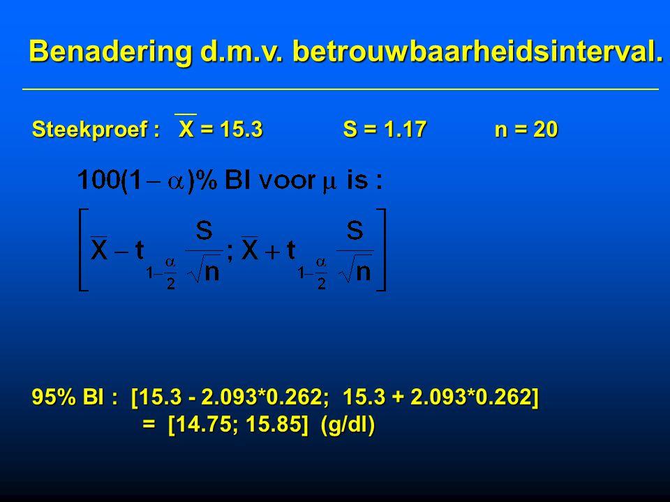 H 0 :  =  0 ;  = 14.7 (  0 = 14.7) H 1 : tweezijdig :    0 :   14.7 g/dl  = 0.05 Steekproef : X = 15.3 S = 1.17 n = 20 Bereken : Aantal vrij