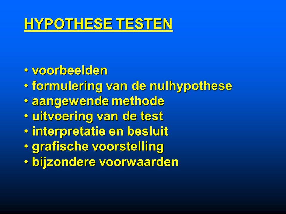 HYPOTHESE TESTEN voorbeelden voorbeelden formulering van de nulhypothese formulering van de nulhypothese aangewende methode aangewende methode uitvoering van de test uitvoering van de test interpretatie en besluit interpretatie en besluit grafische voorstelling grafische voorstelling bijzondere voorwaarden bijzondere voorwaarden