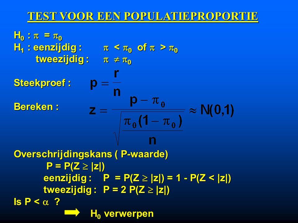 H 0 :  =  0 :  = 0.35 (  0 = 0.35) H 1 : eenzijdig :  <  0 :  < 0.35  = 0.05 Steekproef : Bereken : Eenzijdige overschrijdingskans ( P-waarde) P = P(Z  |z|) = 0.069 P = P(Z  |z|) = 0.069 Is P <  .