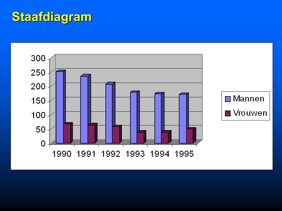 Het aantal nieuwe gevallen van HIV geïnfecteer- den tijdens de voorbije jaren is volgt : (bron : Tropisch Instituut / UIA) n1990 1991 1992 1993 1994 1