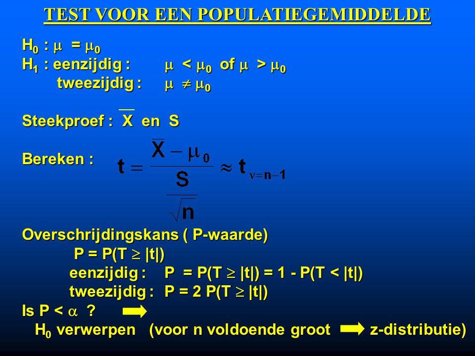 H 0 :  =  0 H 1 : eenzijdig :   0 tweezijdig :    0 tweezijdig :    0 Steekproef : X en S Bereken : Overschrijdingskans ( P-waarde) P = P(T  |t|) P = P(T  |t|) eenzijdig :P = P(T  |t|) = 1 - P(T < |t|) tweezijdig :P = 2 P(T  |t|) Is P <  .