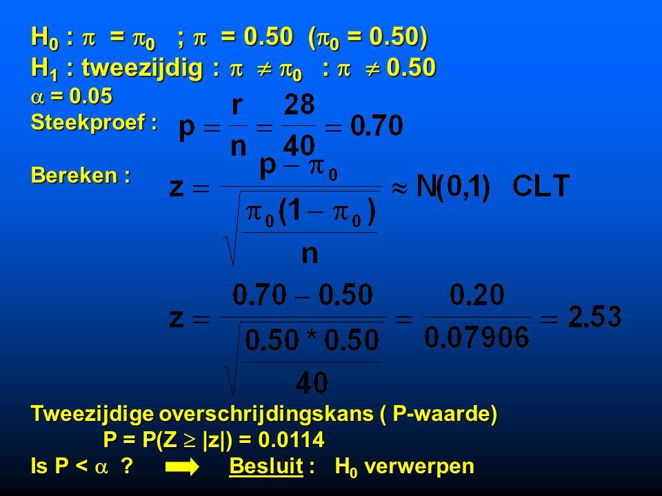 H 0 :  =  0 ;  = 0.50 (  0 = 0.50) H 1 : tweezijdig :    0 :   0.50  = 0.05 Steekproef : Bereken : Tweezijdige overschrijdingskans ( P-waarde) P = P(Z  |z|) = 0.0114 P = P(Z  |z|) = 0.0114 Is P <  .