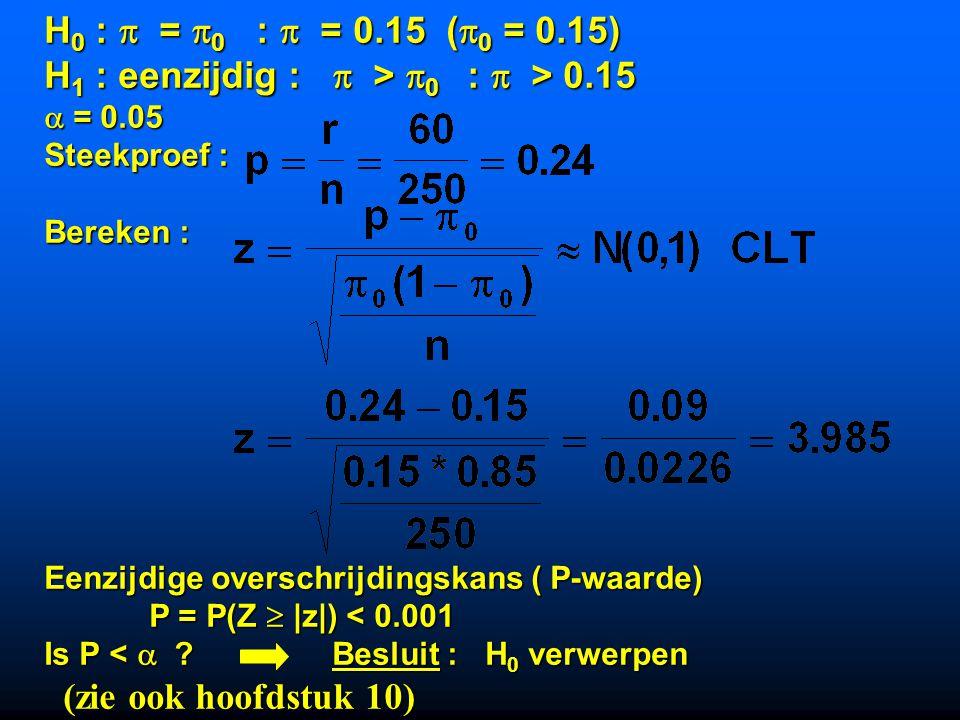 H 0 :  =  0 :  = 0.15 (  0 = 0.15) H 1 : eenzijdig :  >  0 :  > 0.15  = 0.05 Steekproef : Bereken : Eenzijdige overschrijdingskans ( P-waarde) P = P(Z  |z|) < 0.001 P = P(Z  |z|) < 0.001 Is P <  .