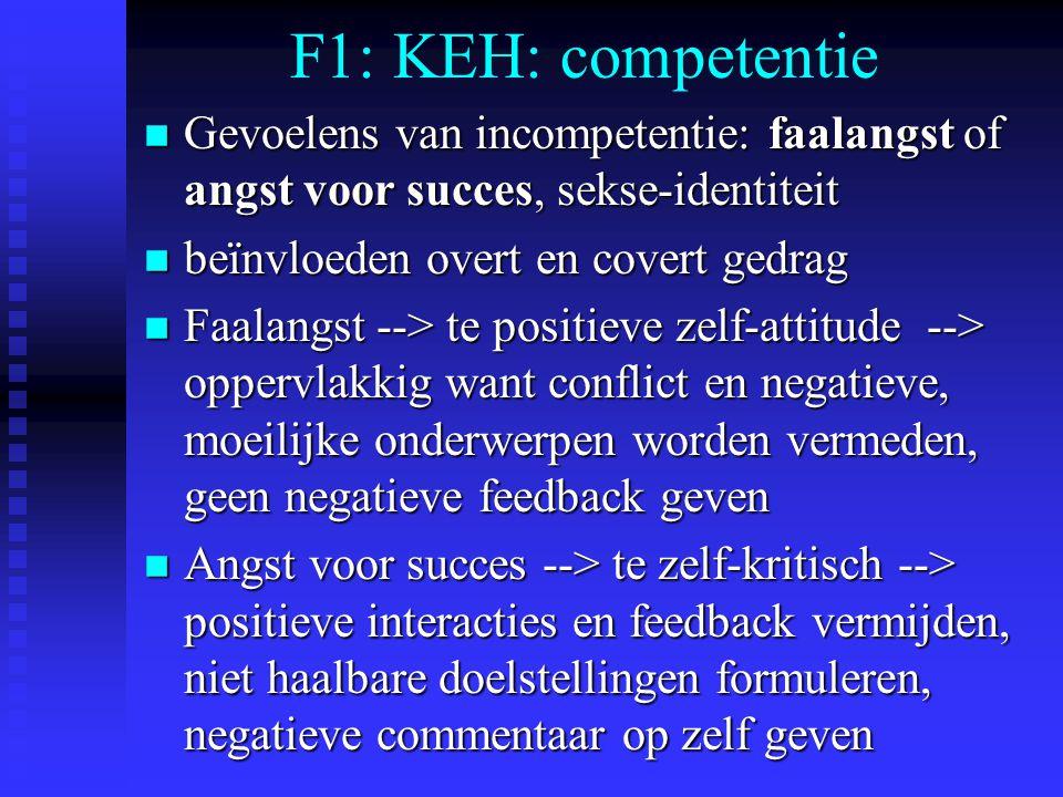F1: KEH: competentie n Gevoelens van incompetentie: faalangst of angst voor succes, sekse-identiteit n beïnvloeden overt en covert gedrag n Faalangst --> te positieve zelf-attitude --> oppervlakkig want conflict en negatieve, moeilijke onderwerpen worden vermeden, geen negatieve feedback geven n Angst voor succes --> te zelf-kritisch --> positieve interacties en feedback vermijden, niet haalbare doelstellingen formuleren, negatieve commentaar op zelf geven