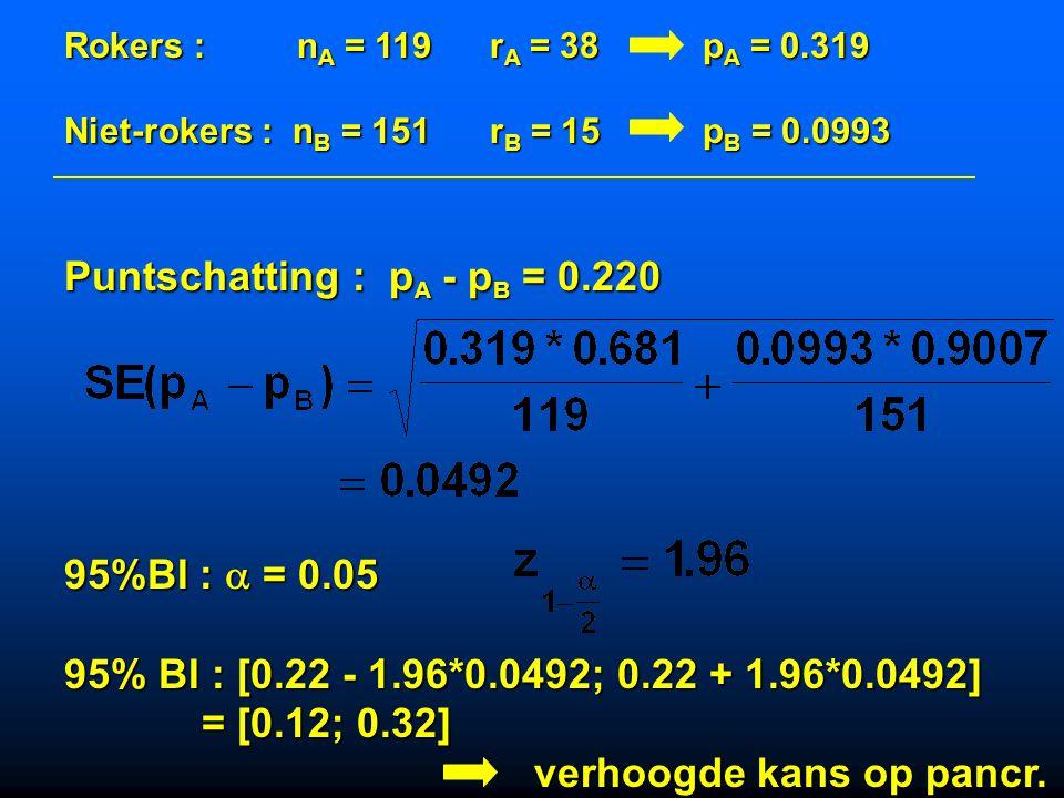 pancreatitisgeen pancreatitistotaal Rokers38 81119 Niet-rokers15136151 Totaal53217270 Rokers : n A = 119r A = 38p A = 0.319 Niet-rokers : n B = 151r B
