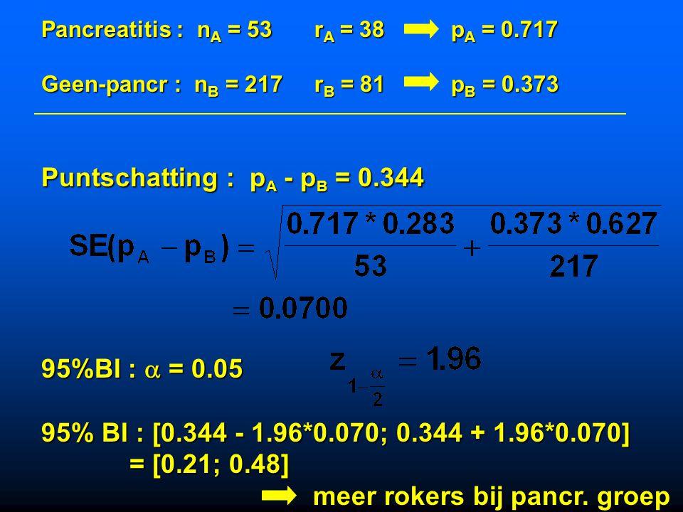 Rokers : nA = 119rA = 38pA = 0.319 Niet-rokers : nB = 151rB = 15pB = 0.0993 Puntschatting : pA - pB = 0.220 95%BI :  = 0.05 95% BI : [0.22 - 1.96*0.0