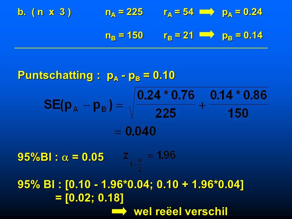 a. Infertiliteit :nA = 75rA = 18pA = 0.24 nB = 50rB = 7pB = 0.14 Puntschatting : pA - pB = 0.10 95%BI :  = 0.05 95% BI : [0.10 - 1.96*0.07; 0.10 + 1.