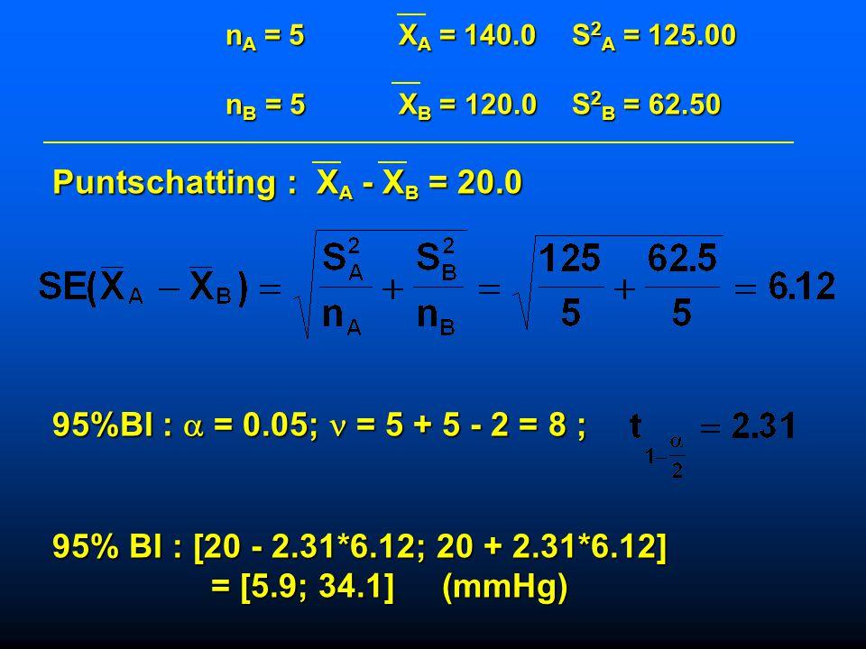 Oefening 11.8 Deel 1 In een klinische hypertensie studie worden in twee verschillende groepen van vijf personen de bloeddrukken (mmHg) vergeleken. De