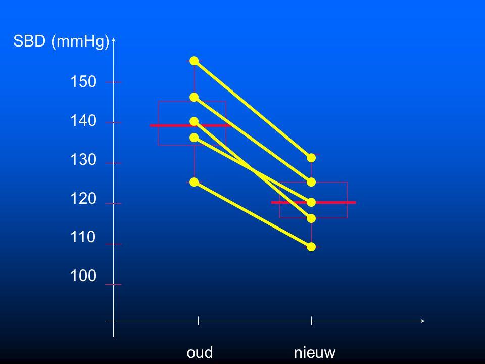 Oefening 11.8 Deel 2 In een klinische hypertensie studie worden in een groep van vijf personen de bloeddruk (mmHg) vergeleken voor twee types medicati