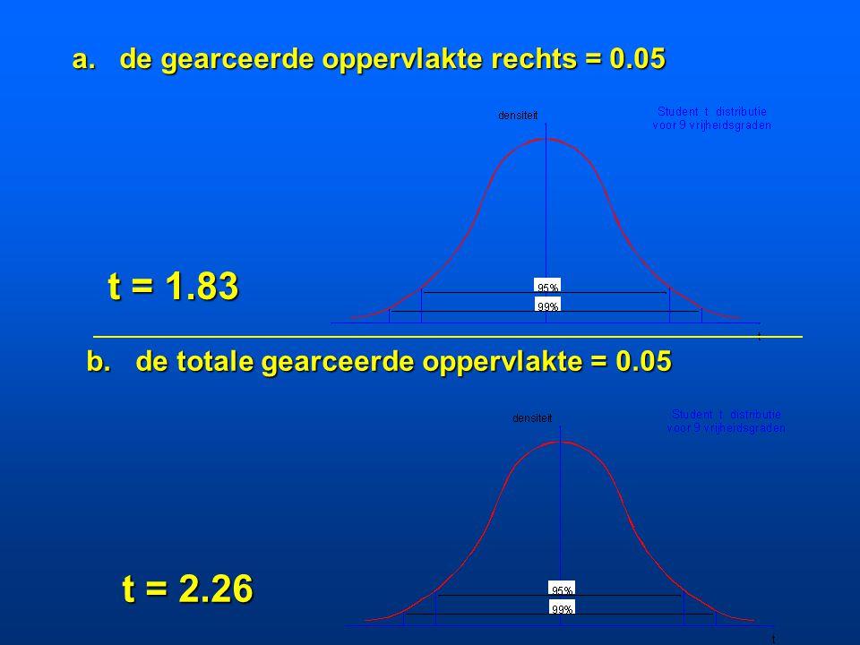 Oefening 10.7 Hierboven staat de Student's t-distributie afgebeeld voor 9 vrijheidsgraden. Lees uit de Student's t-tabel (Appendix F.3) de waarden voo