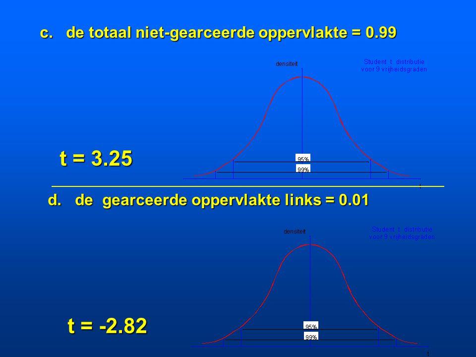 a. de gearceerde oppervlakte rechts = 0.05 t = 1.83 b. de totale gearceerde oppervlakte = 0.05 t = 2.26