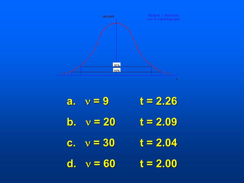 De 95% betrouwbaarheidsgrenzen (twee- zijdig) voor de normale verdeling worden gegeven door -1.96 en 1.96. Welke zijn de hiermee corresponderende waar