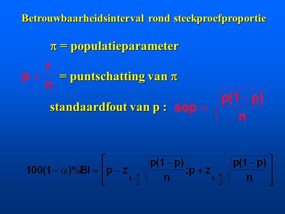 Betrouwbaarheidsinterval rond steekproefproportie  = populatieparameter = puntschatting van  = puntschatting van  standaardfout van p :