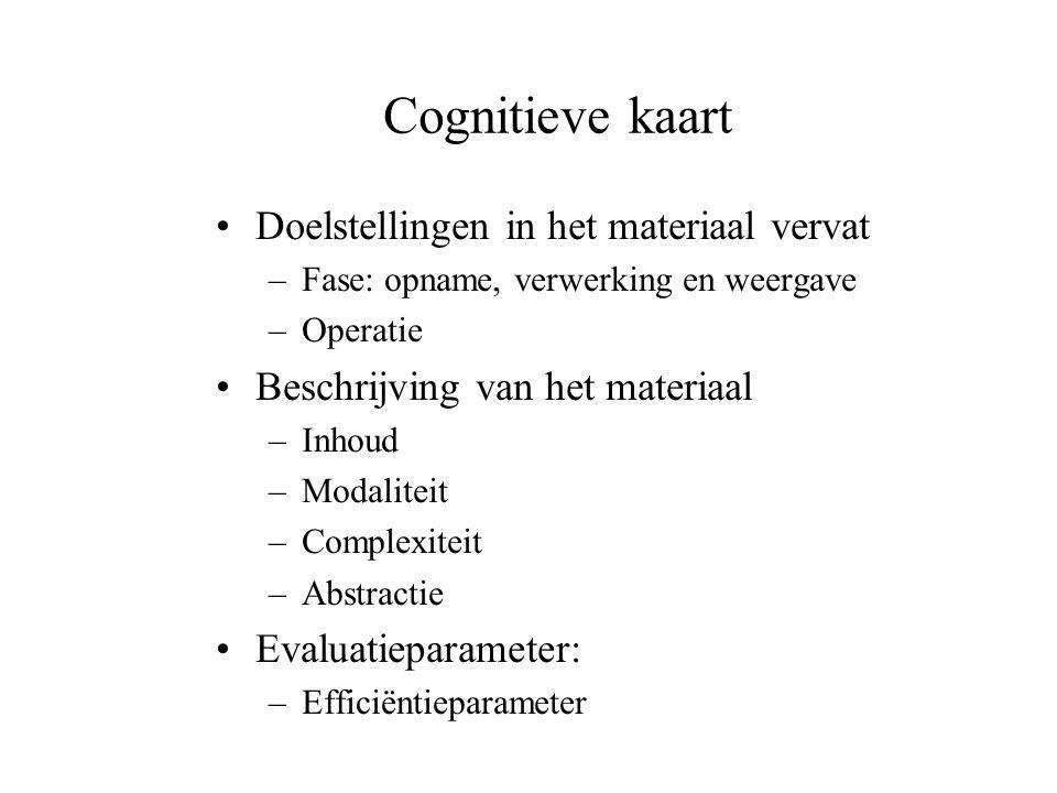 Cognitieve interventies Zelfinstructietraining Metacognitietraining Zelfmonitoring De sociale context van het leren –Reuven Feuerstein LPAD+IEP Mediatie!!