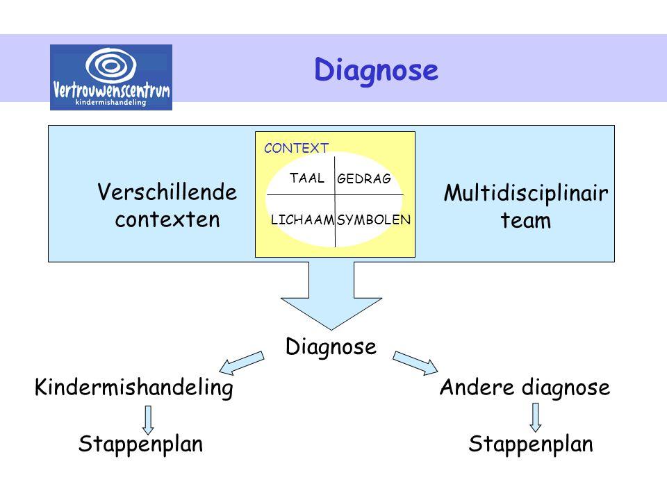 Diagnose SYMBOLEN TAAL LICHAAM GEDRAG CONTEXT SYMBOLEN Verschillende contexten Multidisciplinair team Diagnose Andere diagnoseKindermishandeling Stapp