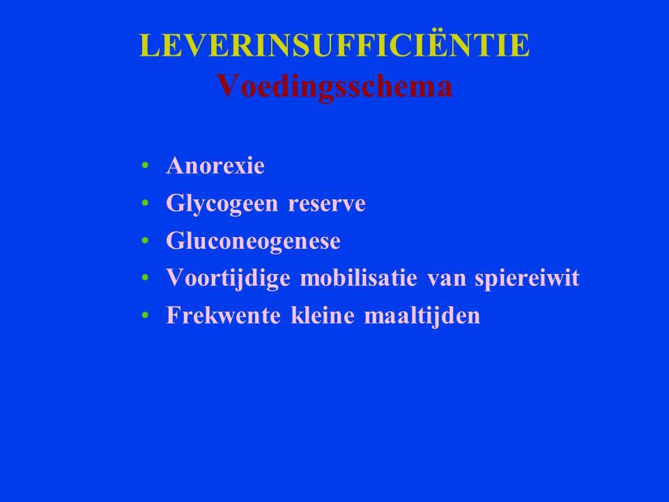 LEVERINSUFFICIËNTIE Voedingsschema Anorexie Glycogeen reserve Gluconeogenese Voortijdige mobilisatie van spiereiwit Frekwente kleine maaltijden