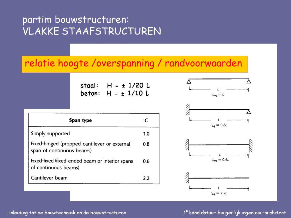 Inleiding tot de bouwtechniek en de bouwstructuren1° kandidatuur burgerlijk ingenieur-architect partim bouwstructuren: VLAKKE STAAFSTRUCTUREN relatie hoogte /overspanning / randvoorwaarden staal: H = ± 1/20 L beton: H = ± 1/10 L