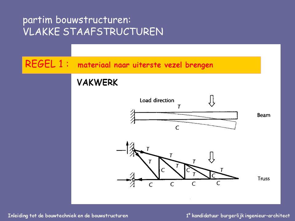 Inleiding tot de bouwtechniek en de bouwstructuren1° kandidatuur burgerlijk ingenieur-architect partim bouwstructuren: VLAKKE STAAFSTRUCTUREN REGEL 1 : materiaal naar uiterste vezel brengen VAKWERK