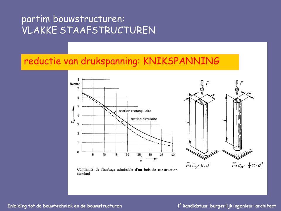 Inleiding tot de bouwtechniek en de bouwstructuren1° kandidatuur burgerlijk ingenieur-architect partim bouwstructuren: VLAKKE STAAFSTRUCTUREN reductie van drukspanning: KNIKSPANNING