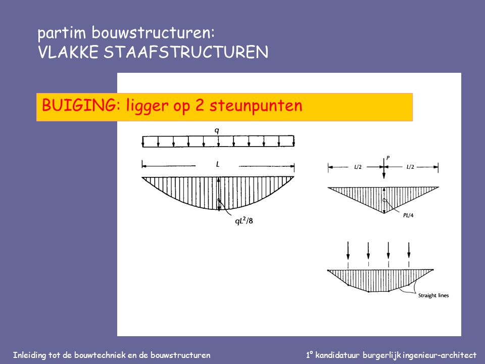 Inleiding tot de bouwtechniek en de bouwstructuren1° kandidatuur burgerlijk ingenieur-architect partim bouwstructuren: VLAKKE STAAFSTRUCTUREN BUIGING: ligger op 2 steunpunten