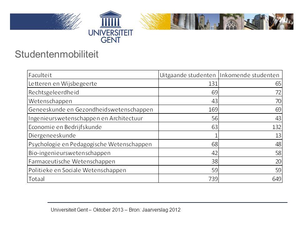 Universiteit Gent – Oktober 2013 – Bron: Jaarverslag 2012 Studentenmobiliteit
