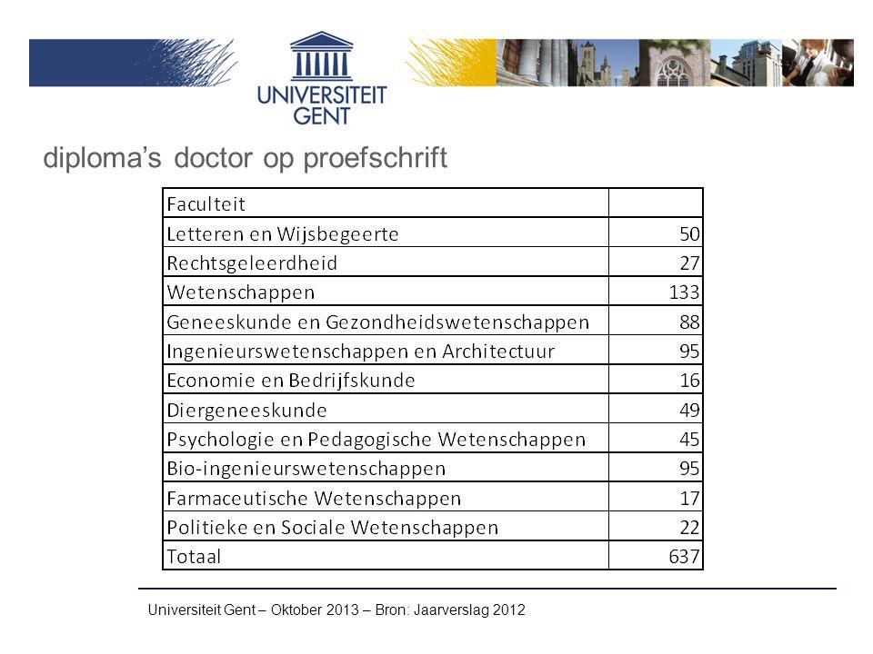Universiteit Gent – Oktober 2013 – Bron: Jaarverslag 2012 diploma's doctor op proefschrift