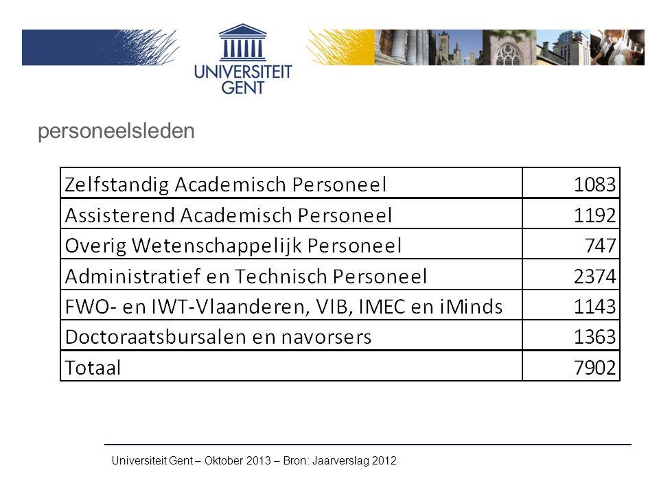 Universiteit Gent – Oktober 2013 – Bron: Jaarverslag 2012 personeelsleden