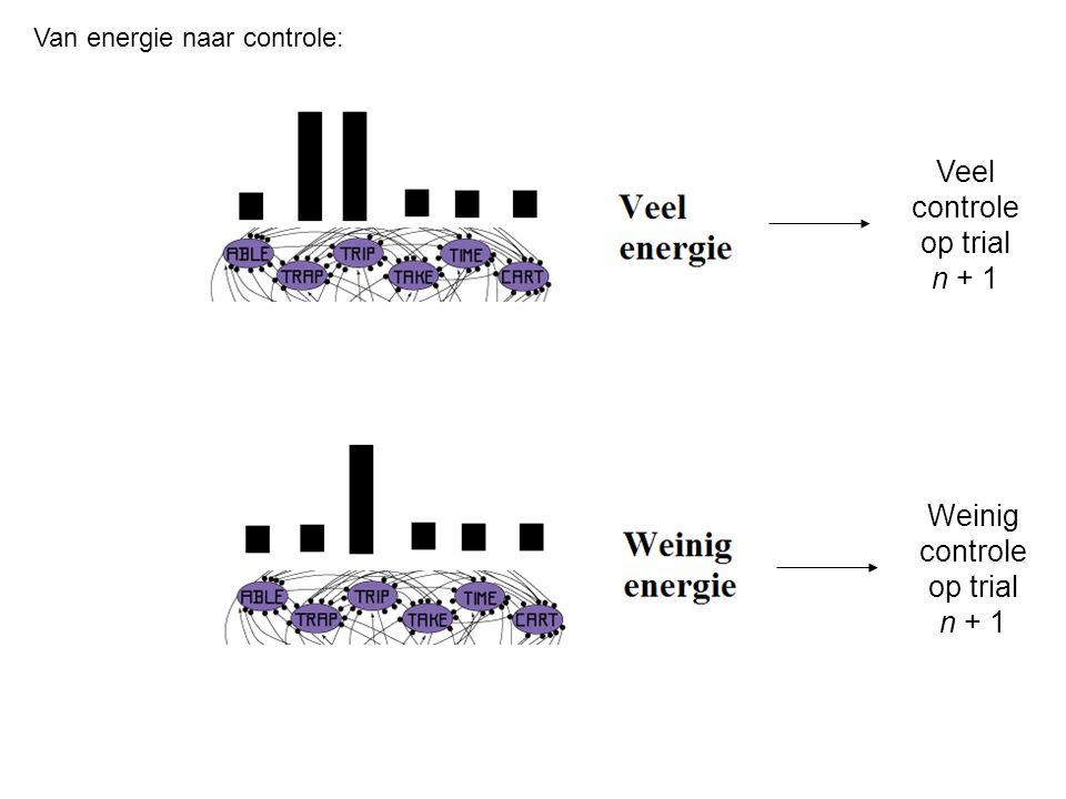 Veel controle op trial n + 1 Weinig controle op trial n + 1 Van energie naar controle:
