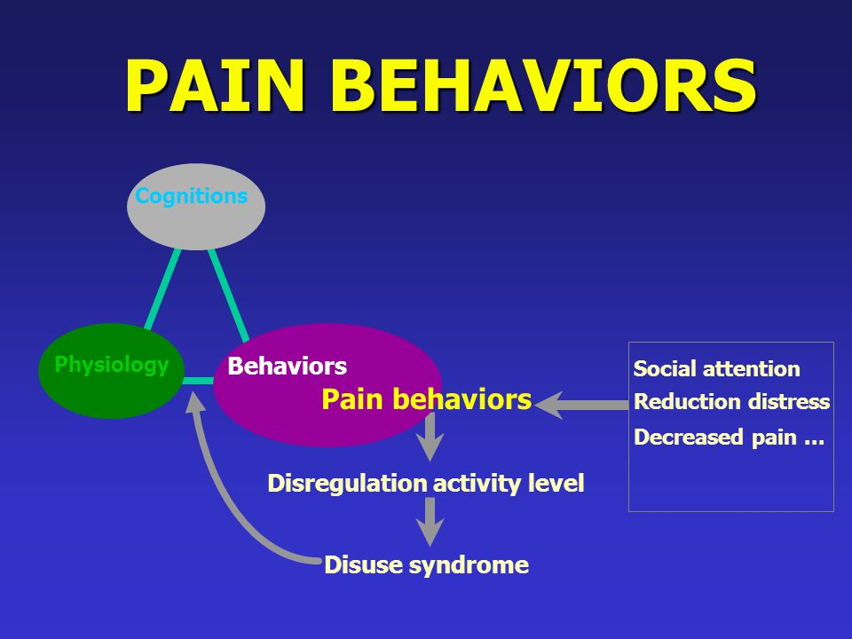 PAIN BEHAVIORS Disregulation activity level Disuse syndrome Decreased pain... Reduction distress Social attention Cognitions Behaviors Physiology Pain