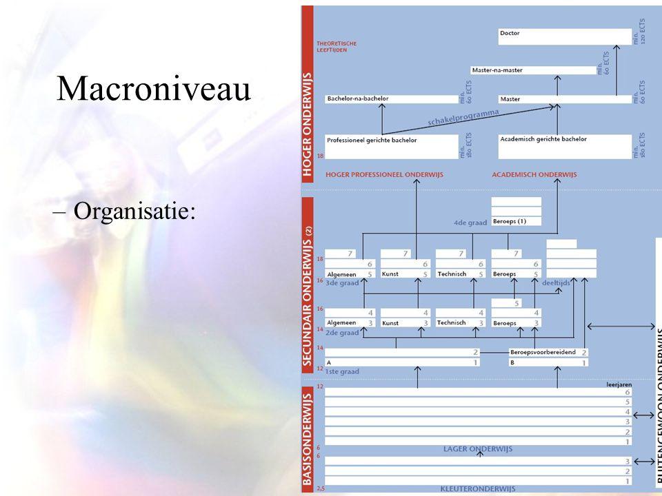 Macroniveau –Organisatie: