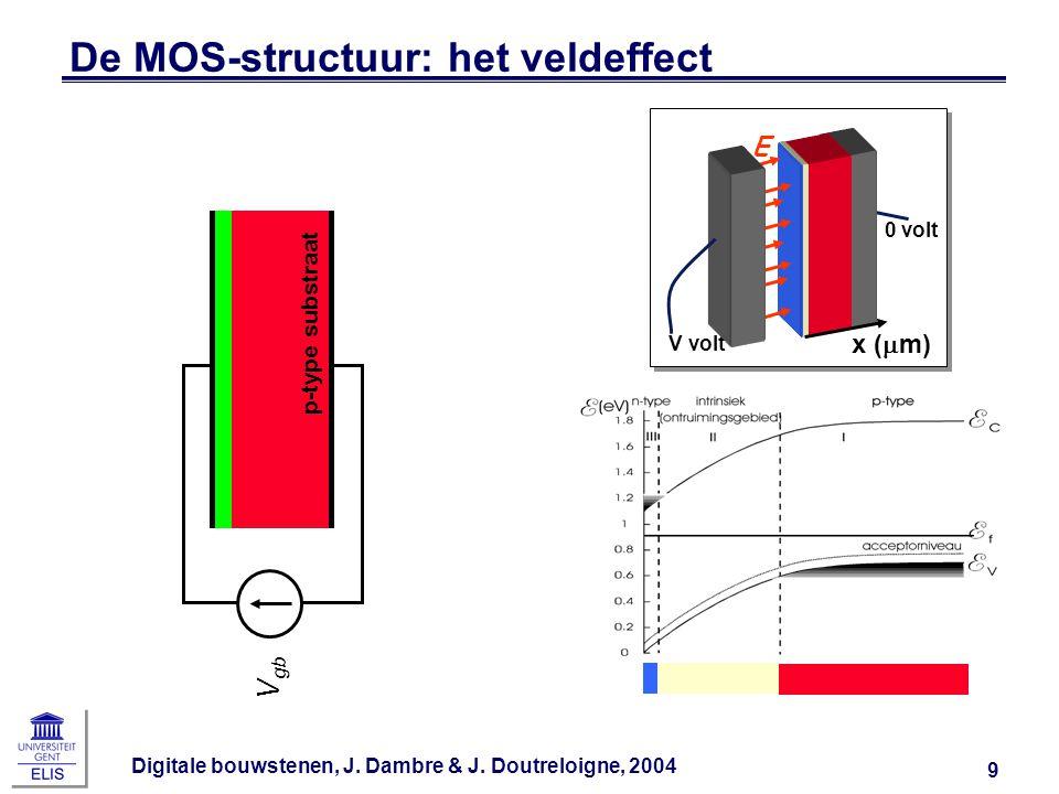 Digitale bouwstenen, J.Dambre & J. Doutreloigne, 2004 50 Let op met benaderingen van parasitairen.