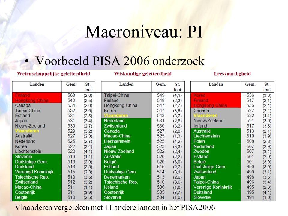 Macroniveau: PI Voorbeeld PISA 2006 onderzoek Vlaanderen vergeleken met 41 andere landen in het PISA2006