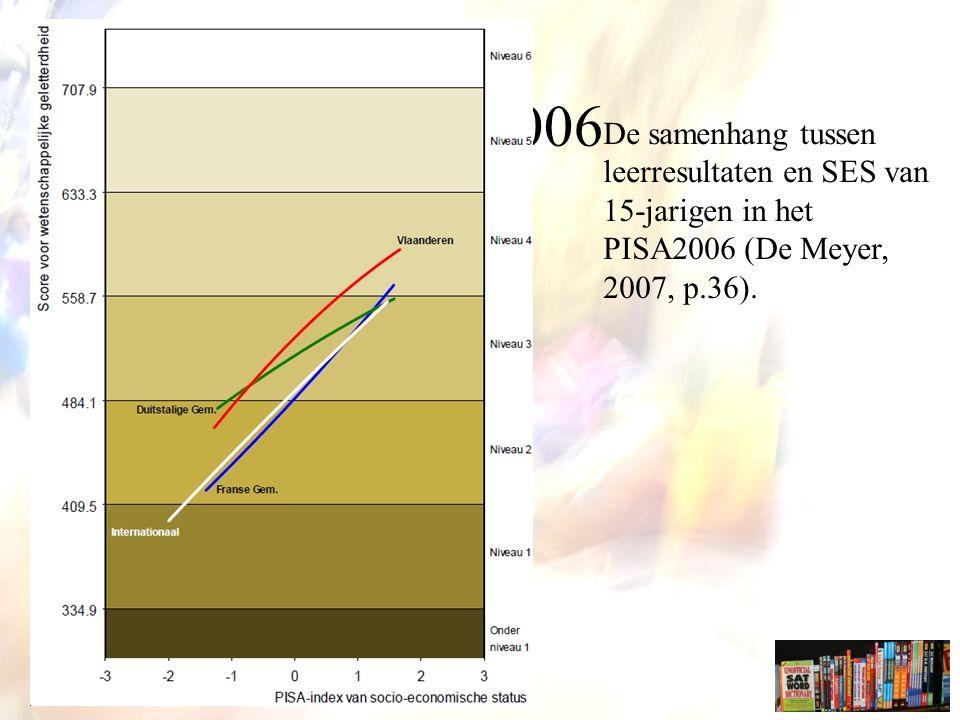 PISA2006 De samenhang tussen leerresultaten en SES van 15-jarigen in het PISA2006 (De Meyer, 2007, p.36).