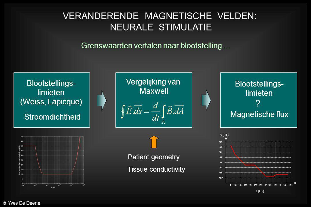 Blootstellings- limieten (Weiss, Lapicque) Stroomdichtheid Vergelijking van Maxwell VERANDERENDE MAGNETISCHE VELDEN: NEURALE STIMULATIE Blootstellings