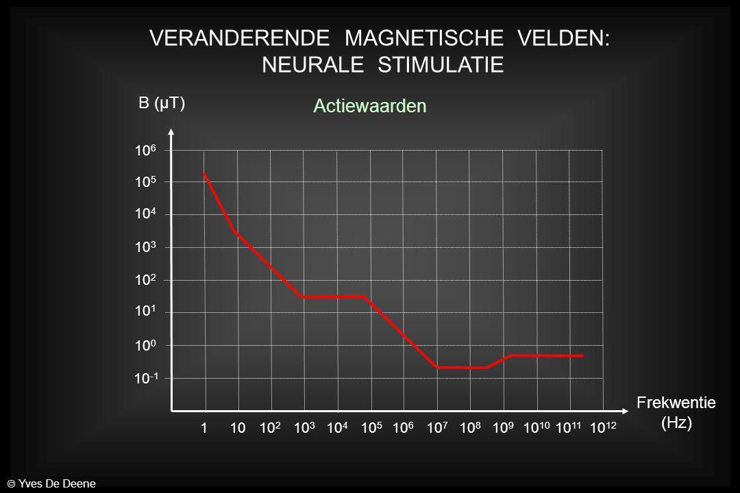 VERANDERENDE MAGNETISCHE VELDEN: NEURALE STIMULATIE 10 -1 10 0 10 1 10 2 10 3 10 4 10 5 10 6 11010 2 10 4 10 5 10 6 10 3 10 7 10 8 10 910 10 11 10 12