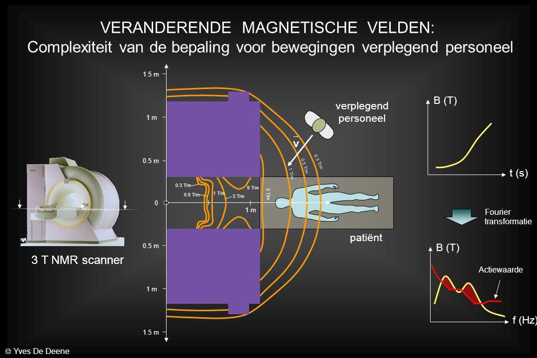 1 T/m 3 T/m 5 T/m 3 T/m 1 T/m 0.5 T/m 0.3 T/m 0.5 T/m 0.3 T/m 0.5 m 1 m 1.5 m 0 1 m 0.5 m 1 m 3 T NMR scanner verplegend personeel patiënt t (s) B (T)