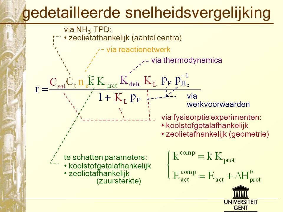 gedetailleerde snelheidsvergelijking via fysisorptie experimenten: koolstofgetalafhankelijk zeolietafhankelijk (geometrie) via thermodynamica via NH 3