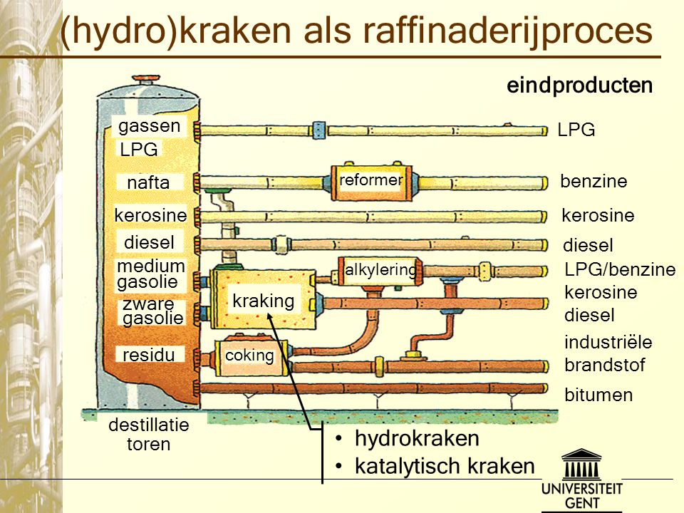 (hydro)kraken als raffinaderijproces gassen diesel zware gasolie residu medium gasolie kerosine LPG nafta reformer alkylering kraking coking LPG benzi