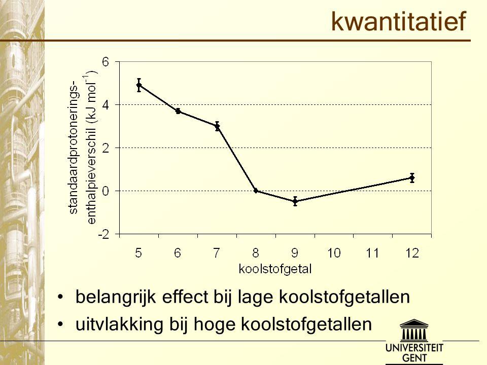 kwantitatief belangrijk effect bij lage koolstofgetallen uitvlakking bij hoge koolstofgetallen