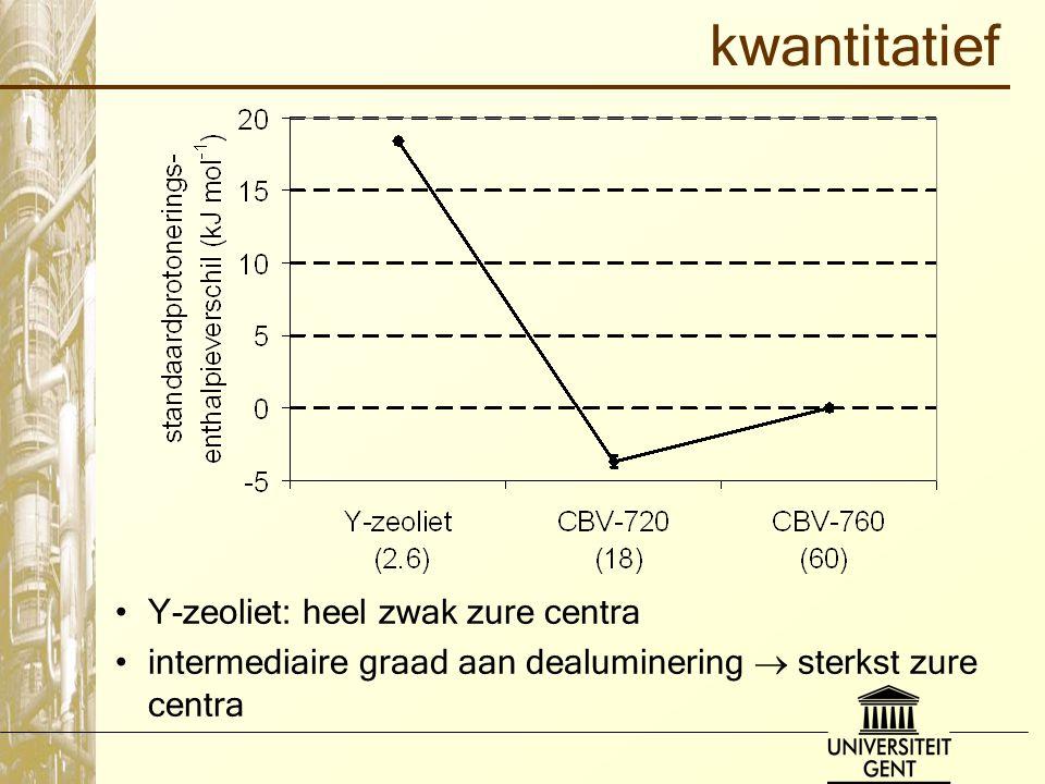 kwantitatief Y-zeoliet: heel zwak zure centra intermediaire graad aan dealuminering  sterkst zure centra