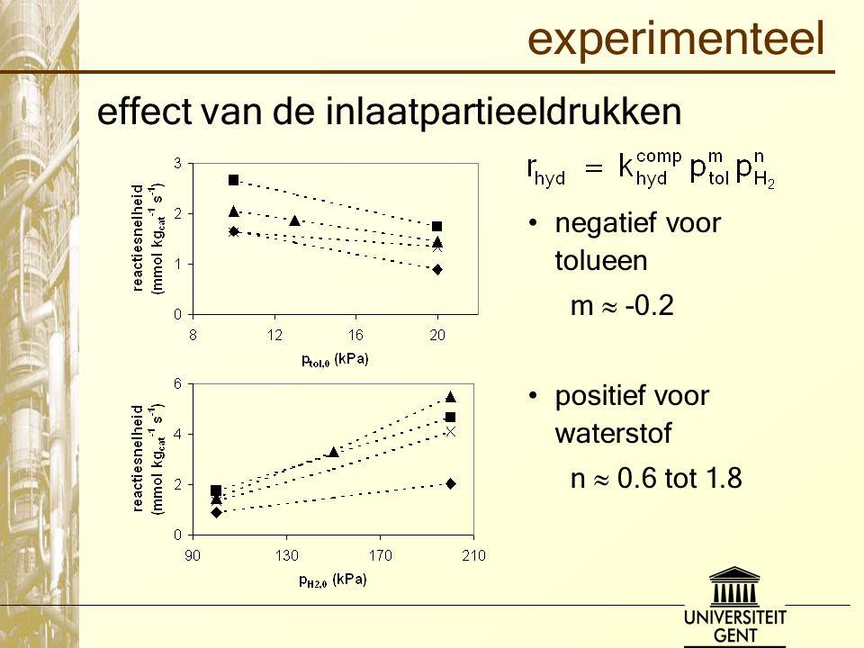 experimenteel effect van de inlaatpartieeldrukken negatief voor tolueen m  -0.2 positief voor waterstof n  0.6 tot 1.8