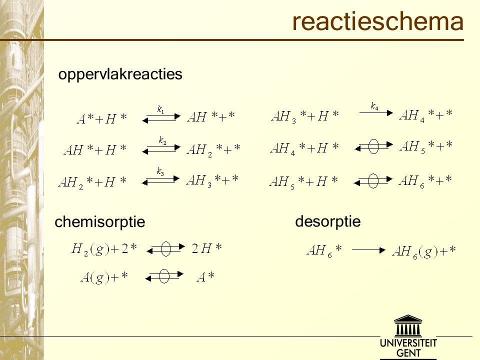 reactieschema desorptie oppervlakreacties chemisorptie