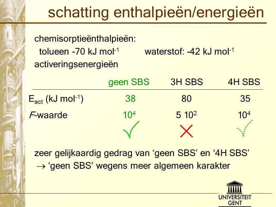schatting enthalpieën/energieën chemisorptieënthalpieën: tolueen -70 kJ mol -1 waterstof: -42 kJ mol -1 activeringsenergieën zeer gelijkaardig gedrag