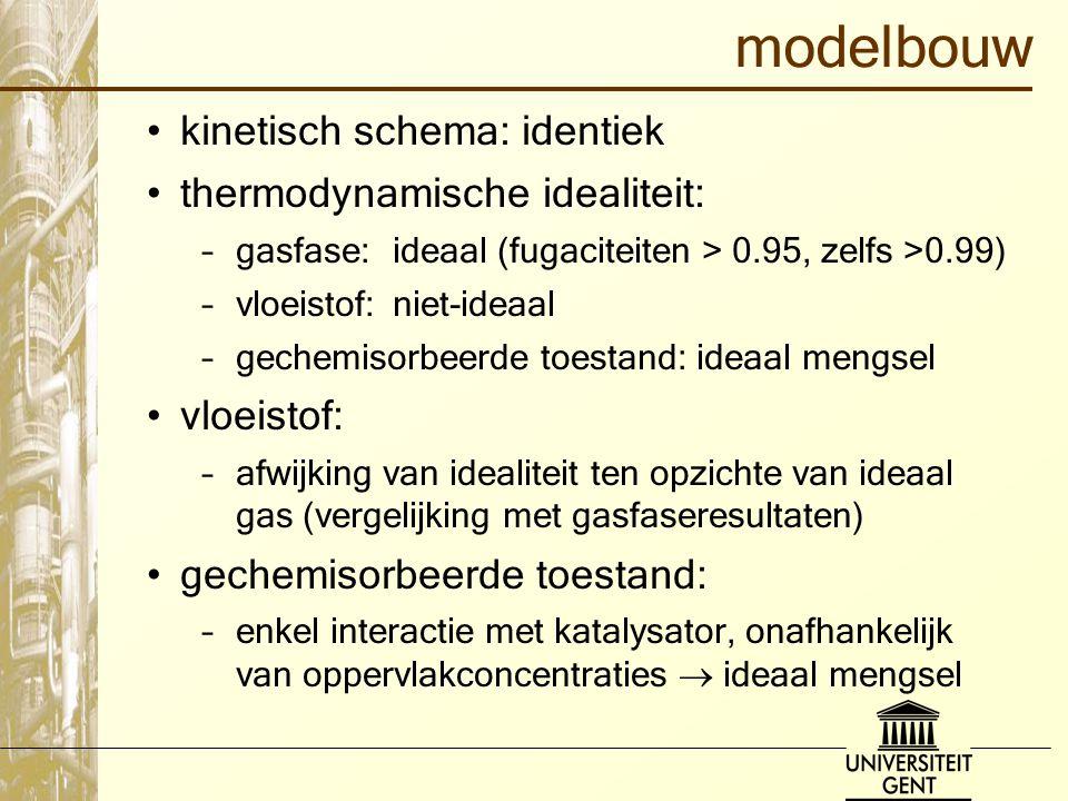 modelbouw kinetisch schema: identiek thermodynamische idealiteit: –gasfase: ideaal (fugaciteiten > 0.95, zelfs >0.99) –vloeistof:niet-ideaal –gechemis