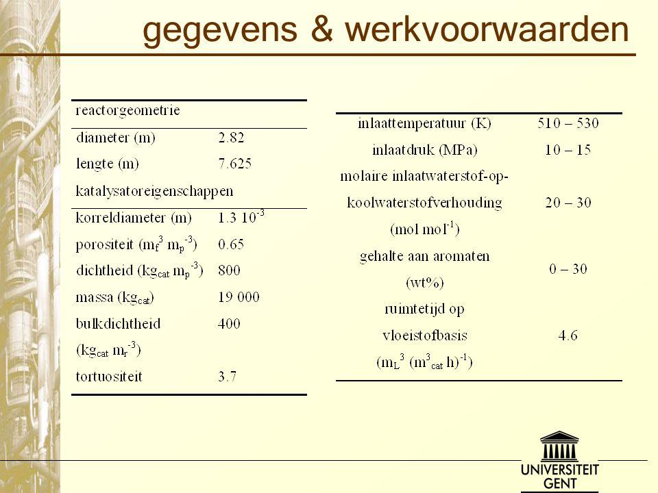 gegevens & werkvoorwaarden
