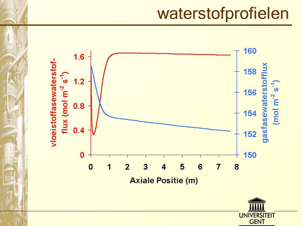 waterstofprofielen